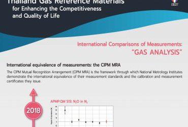 "International Comparisons of Measurements ""Gas Analysis"""