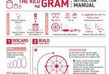 The KILOGRAM: Instruction Manual