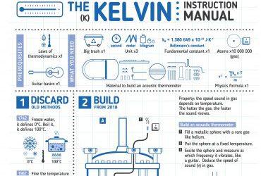 The KELVIN: Instruction Manual