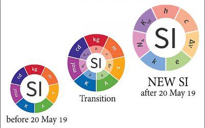SI Units Redefinition นิยามที่เปลี่ยนไป